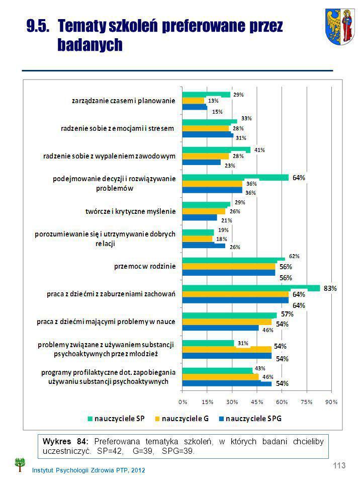Instytut Psychologii Zdrowia PTP, 2012 113 9.5. Tematy szkoleń preferowane przez badanych Wykres 84: Preferowana tematyka szkoleń, w których badani ch