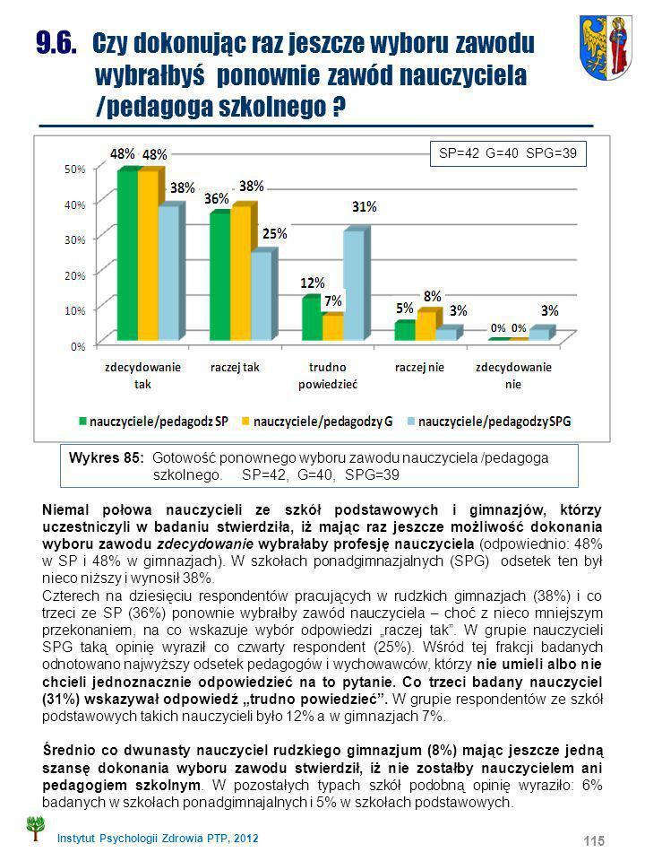 Instytut Psychologii Zdrowia PTP, 2012 115 9.6. Czy dokonując raz jeszcze wyboru zawodu wybrałbyś ponownie zawód nauczyciela /pedagoga szkolnego ? Nie