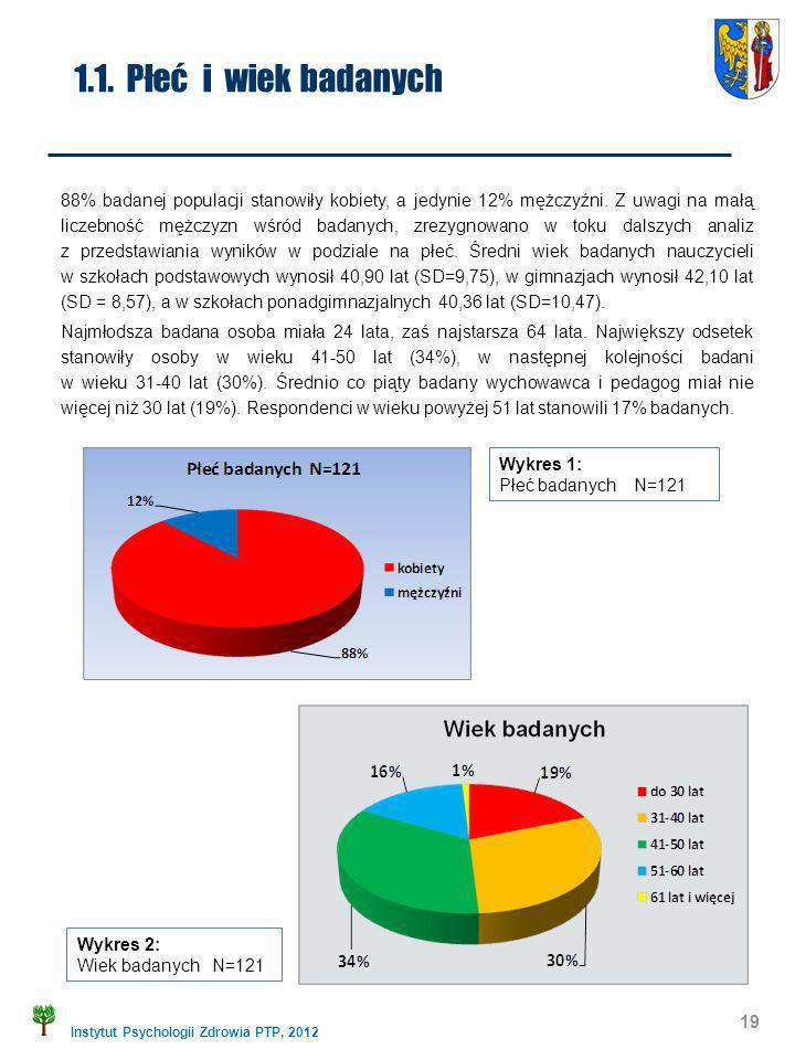 Instytut Psychologii Zdrowia PTP, 2012 1.1. Płeć i wiek badanych 88% badanej populacji stanowiły kobiety, a jedynie 12% mężczyźni. Z uwagi na małą lic