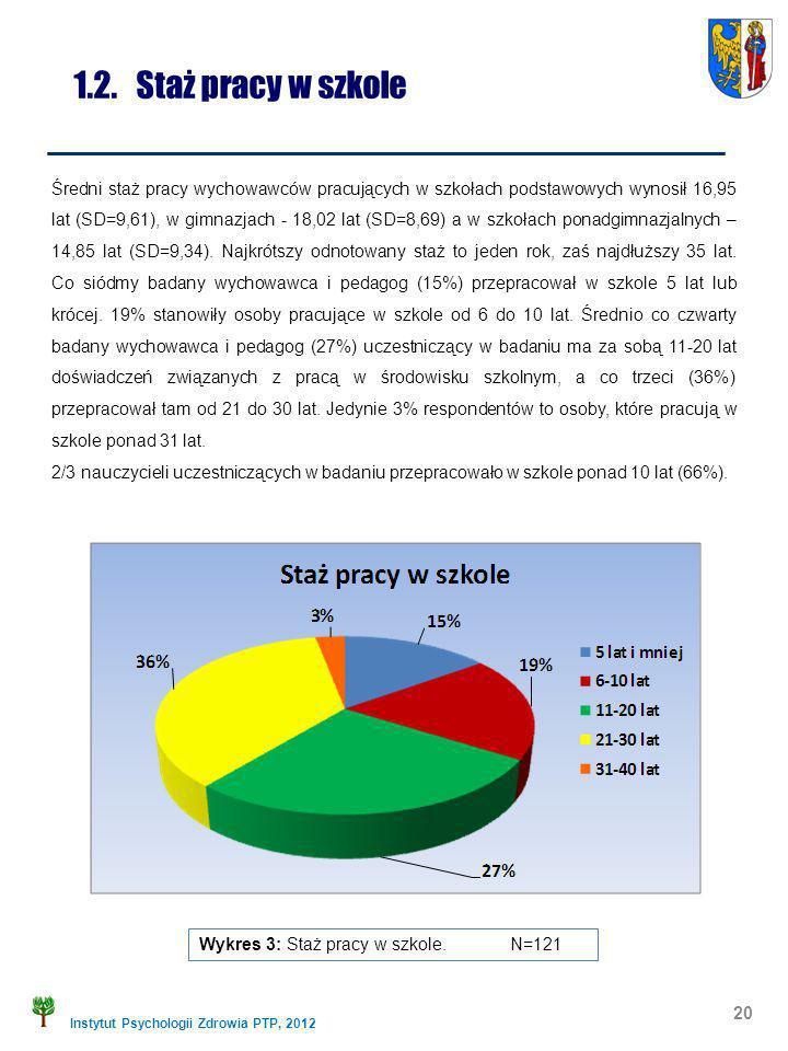 Instytut Psychologii Zdrowia PTP, 2012 1.2. Staż pracy w szkole Wykres 3: Staż pracy w szkole. N=121 20 Średni staż pracy wychowawców pracujących w sz