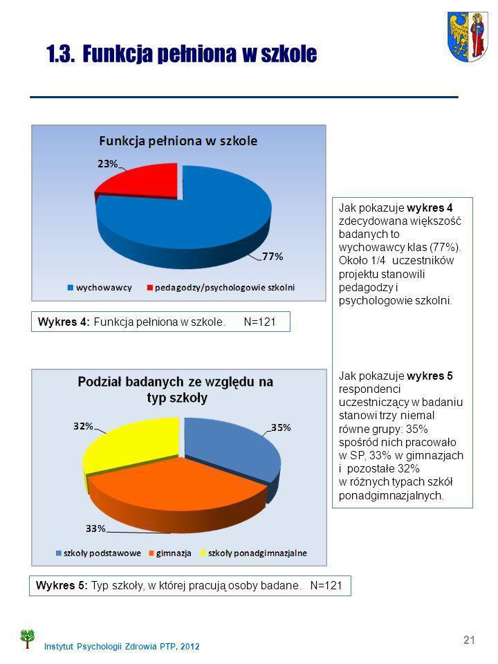 Instytut Psychologii Zdrowia PTP, 2012 1.3. Funkcja pełniona w szkole Wykres 5: Typ szkoły, w której pracują osoby badane. N=121 21 Wykres 4: Funkcja