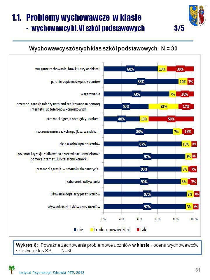 Instytut Psychologii Zdrowia PTP, 2012 1.1. Problemy wychowawcze w klasie - wychowawcy kl. VI szkół podstawowych 3/5 Wykres 6: Poważne zachowania prob