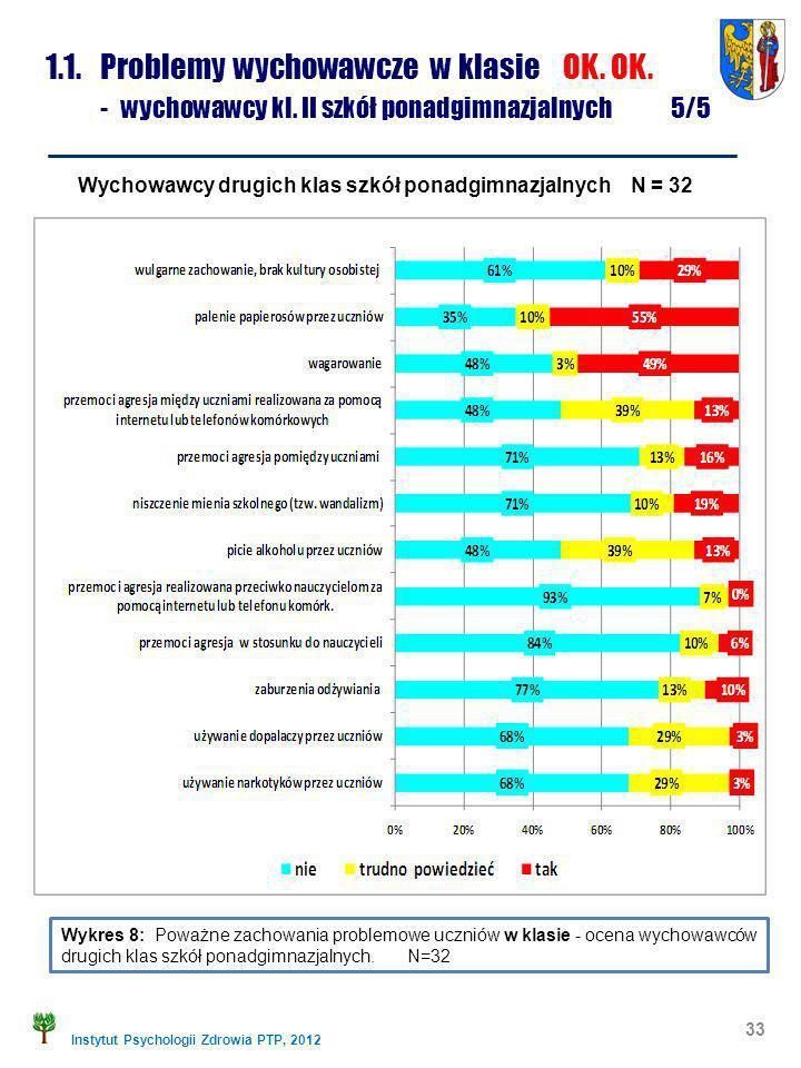 Instytut Psychologii Zdrowia PTP, 2012 1.1. Problemy wychowawcze w klasie OK. OK. - wychowawcy kl. II szkół ponadgimnazjalnych 5/5 Wykres 8: Poważne z