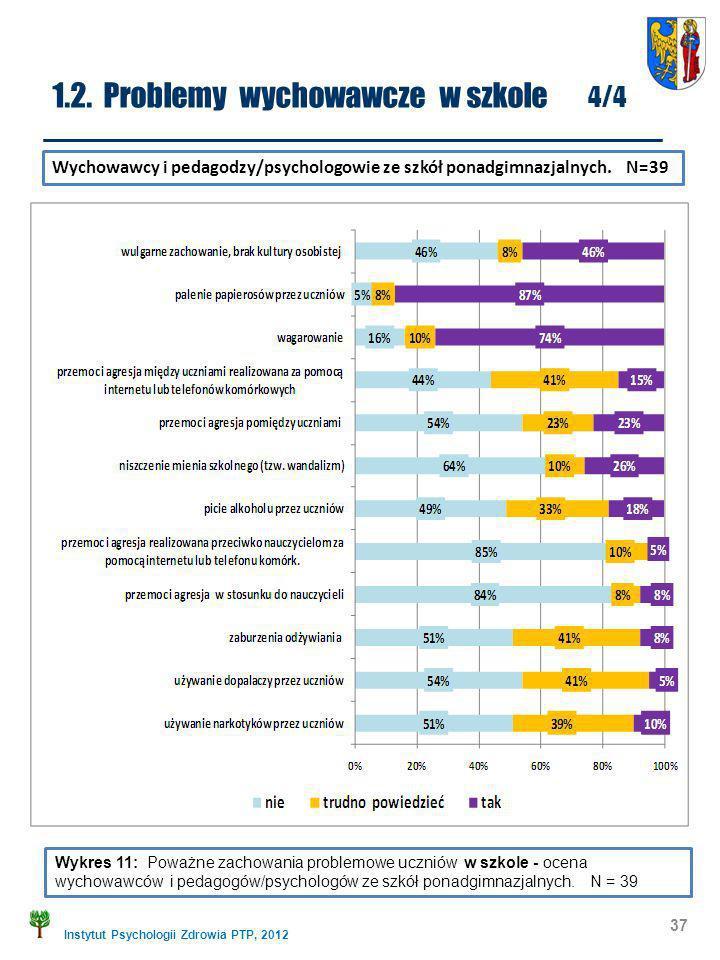 Instytut Psychologii Zdrowia PTP, 2012 37 Wykres 11: Poważne zachowania problemowe uczniów w szkole - ocena wychowawców i pedagogów/psychologów ze szk