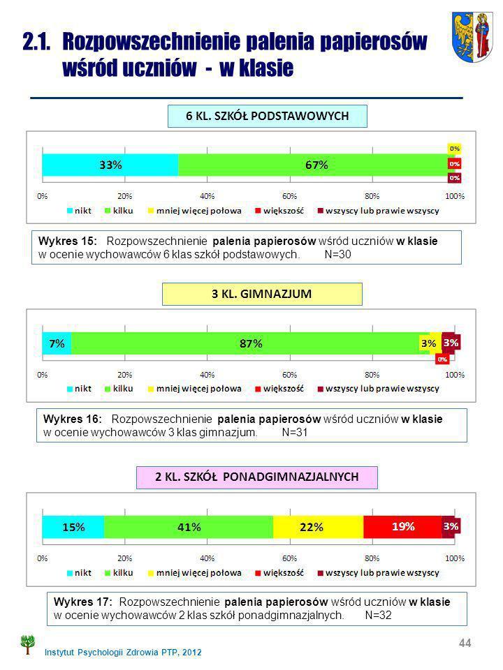 Instytut Psychologii Zdrowia PTP, 2012 2.1. Rozpowszechnienie palenia papierosów wśród uczniów - w klasie 44 Wykres 15: Rozpowszechnienie palenia papi