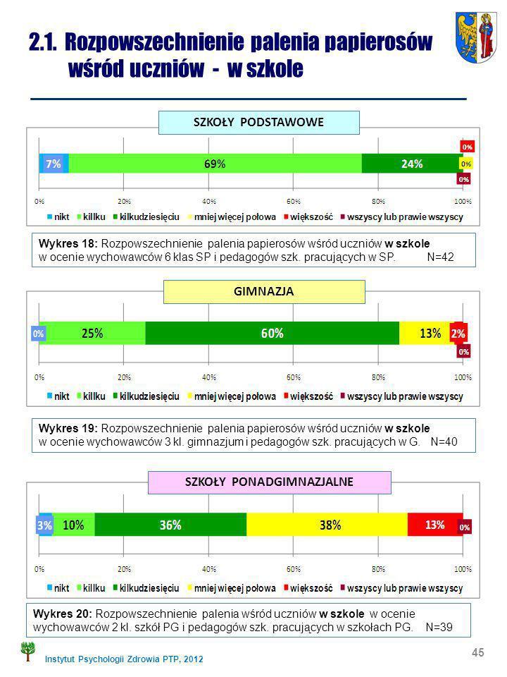 Instytut Psychologii Zdrowia PTP, 2012 2.1. Rozpowszechnienie palenia papierosów wśród uczniów - w szkole 45 Wykres 18: Rozpowszechnienie palenia papi