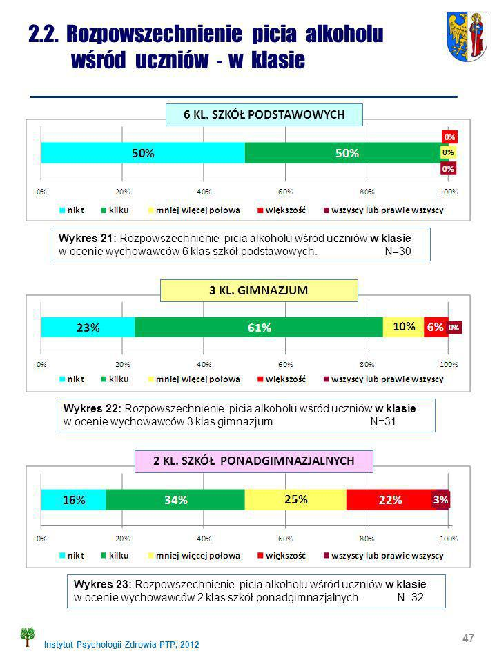 Instytut Psychologii Zdrowia PTP, 2012 2.2. Rozpowszechnienie picia alkoholu wśród uczniów - w klasie 47 Wykres 21: Rozpowszechnienie picia alkoholu w