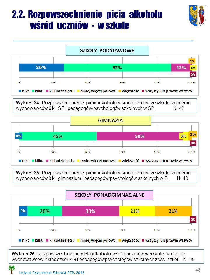 Instytut Psychologii Zdrowia PTP, 2012 2.2. Rozpowszechnienie picia alkoholu wśród uczniów - w szkole 48 Wykres 24: Rozpowszechnienie picia alkoholu w