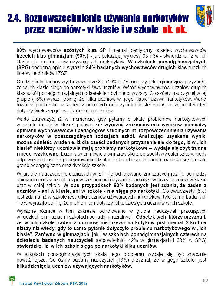 Instytut Psychologii Zdrowia PTP, 2012 2.4. Rozpowszechnienie używania narkotyków przez uczniów - w klasie i w szkole ok. ok. 52 90% wychowawców szóst