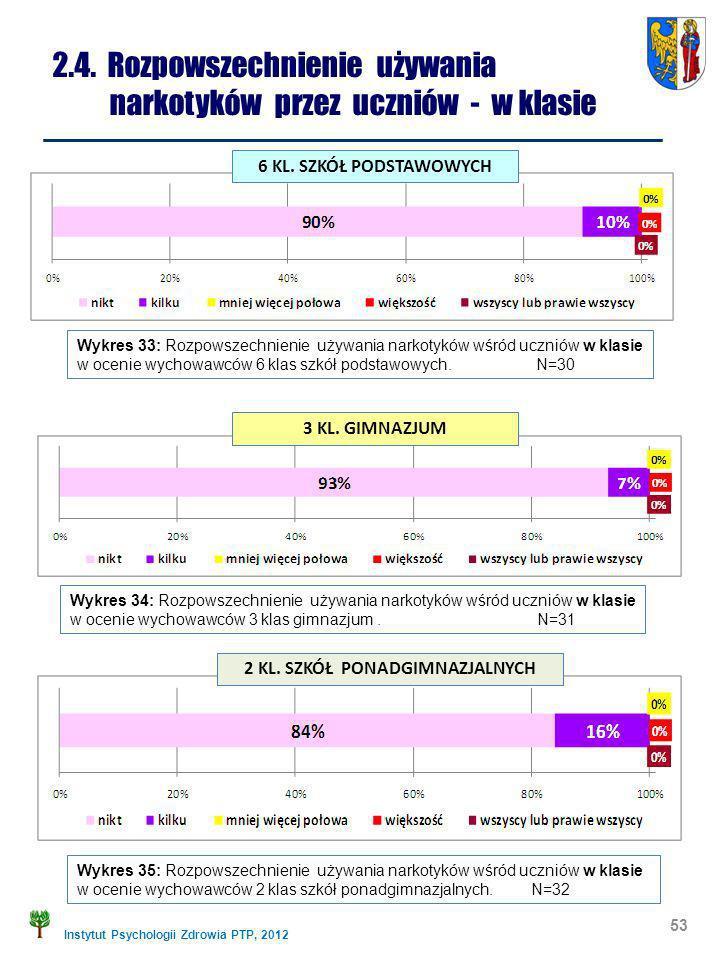 Instytut Psychologii Zdrowia PTP, 2012 53 2.4. Rozpowszechnienie używania narkotyków przez uczniów - w klasie Wykres 33: Rozpowszechnienie używania na