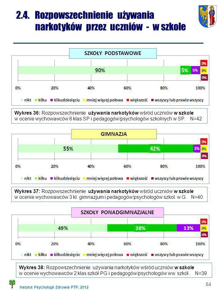 Instytut Psychologii Zdrowia PTP, 2012 54 2.4. Rozpowszechnienie używania narkotyków przez uczniów - w szkole Wykres 36: Rozpowszechnienie używania na