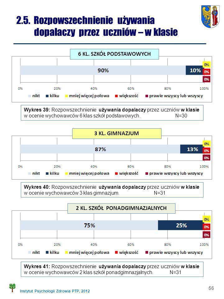 Instytut Psychologii Zdrowia PTP, 2012 56 2.5. Rozpowszechnienie używania dopalaczy przez uczniów – w klasie Wykres 39: Rozpowszechnienie używania dop