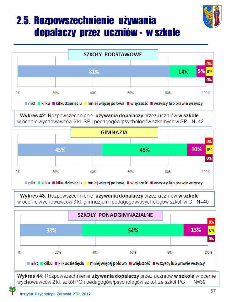 Instytut Psychologii Zdrowia PTP, 2012 57 2.5. Rozpowszechnienie używania dopalaczy przez uczniów - w szkole Wykres 42: Rozpowszechnienie używania dop