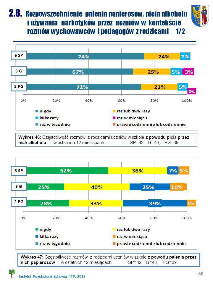 Instytut Psychologii Zdrowia PTP, 2012 58 2.8. Rozpowszechnienie palenia papierosów, picia alkoholu i używania narkotyków przez uczniów w kontekście r