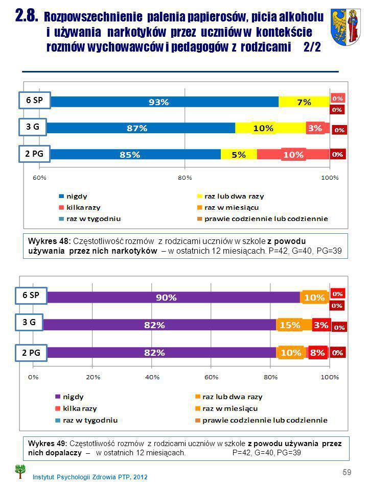 Instytut Psychologii Zdrowia PTP, 2012 59 2.8. Rozpowszechnienie palenia papierosów, picia alkoholu i używania narkotyków przez uczniów w kontekście r