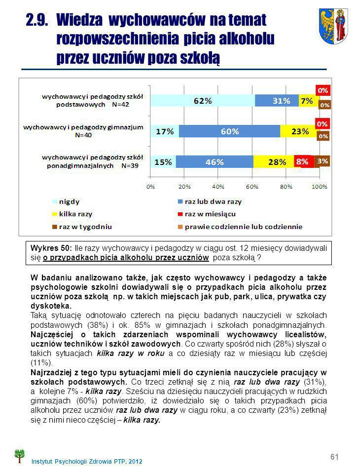 Instytut Psychologii Zdrowia PTP, 2012 61 2.9. Wiedza wychowawców na temat rozpowszechnienia picia alkoholu przez uczniów poza szkołą W badaniu analiz