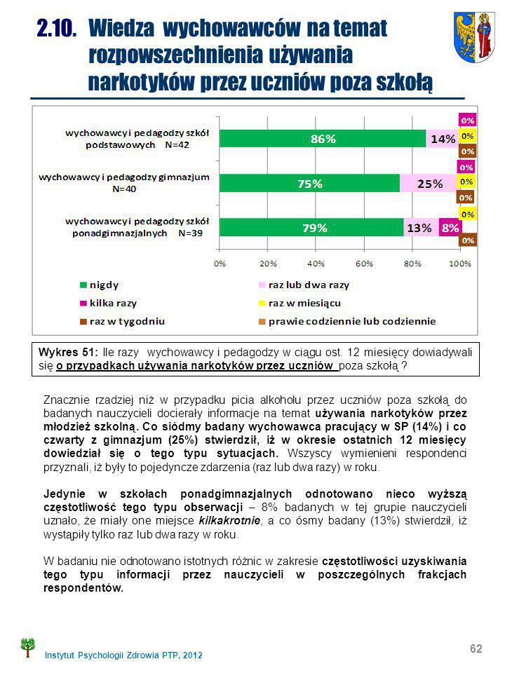 Instytut Psychologii Zdrowia PTP, 2012 62 2.10. Wiedza wychowawców na temat rozpowszechnienia używania narkotyków przez uczniów poza szkołą Znacznie r