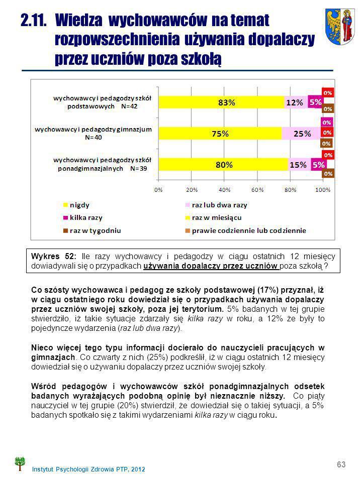 Instytut Psychologii Zdrowia PTP, 2012 63 2.11. Wiedza wychowawców na temat rozpowszechnienia używania dopalaczy przez uczniów poza szkołą Co szósty w
