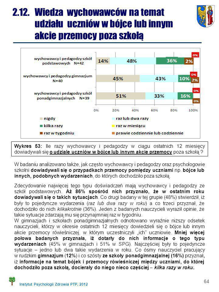 Instytut Psychologii Zdrowia PTP, 2012 64 2.12. Wiedza wychowawców na temat udziału uczniów w bójce lub innym akcie przemocy poza szkołą W badaniu ana