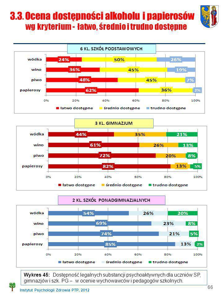 Instytut Psychologii Zdrowia PTP, 2012 Wykres 45: Dostępność legalnych substancji psychoaktywnych dla uczniów SP, gimnazjów i szk. PG – w ocenie wycho
