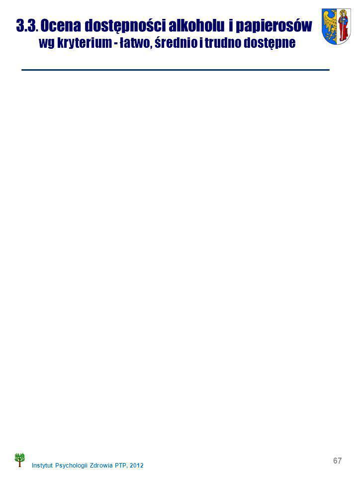 Instytut Psychologii Zdrowia PTP, 2012 67 3.3. Ocena dostępności alkoholu i papierosów wg kryterium - łatwo, średnio i trudno dostępne