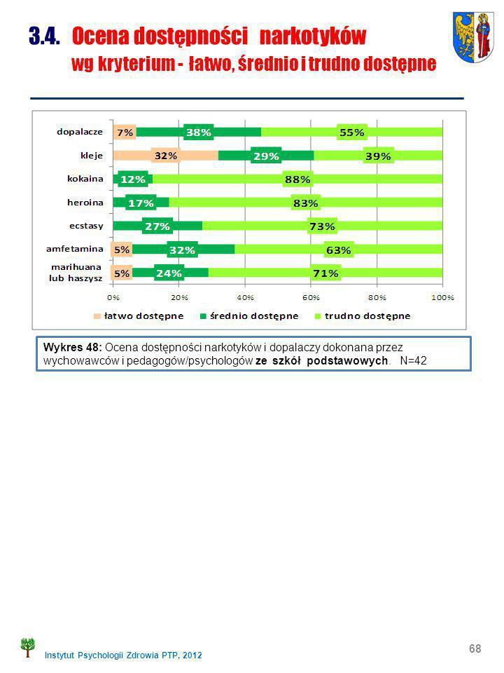 Instytut Psychologii Zdrowia PTP, 2012 68 Wykres 48: Ocena dostępności narkotyków i dopalaczy dokonana przez wychowawców i pedagogów/psychologów ze sz