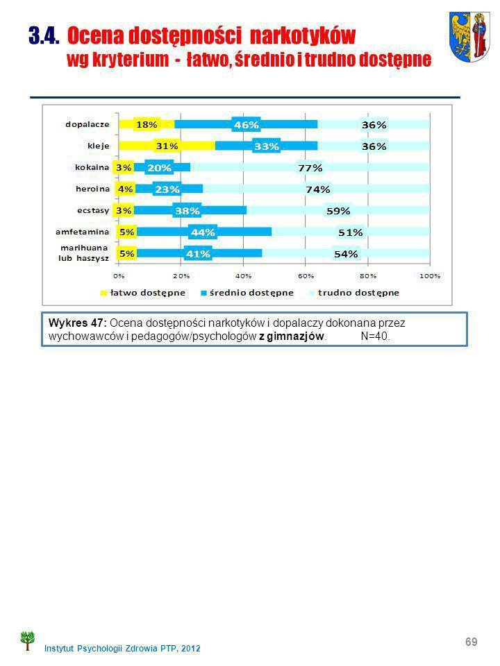 Instytut Psychologii Zdrowia PTP, 2012 69 Wykres 47: Ocena dostępności narkotyków i dopalaczy dokonana przez wychowawców i pedagogów/psychologów z gim