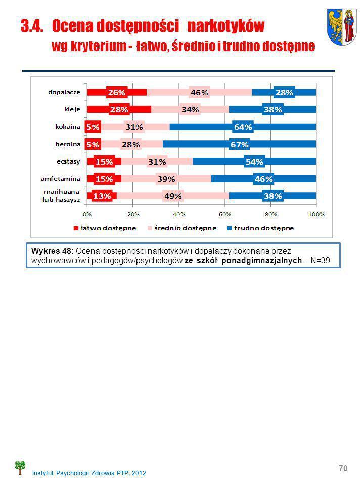 Instytut Psychologii Zdrowia PTP, 2012 70 Wykres 48: Ocena dostępności narkotyków i dopalaczy dokonana przez wychowawców i pedagogów/psychologów ze sz