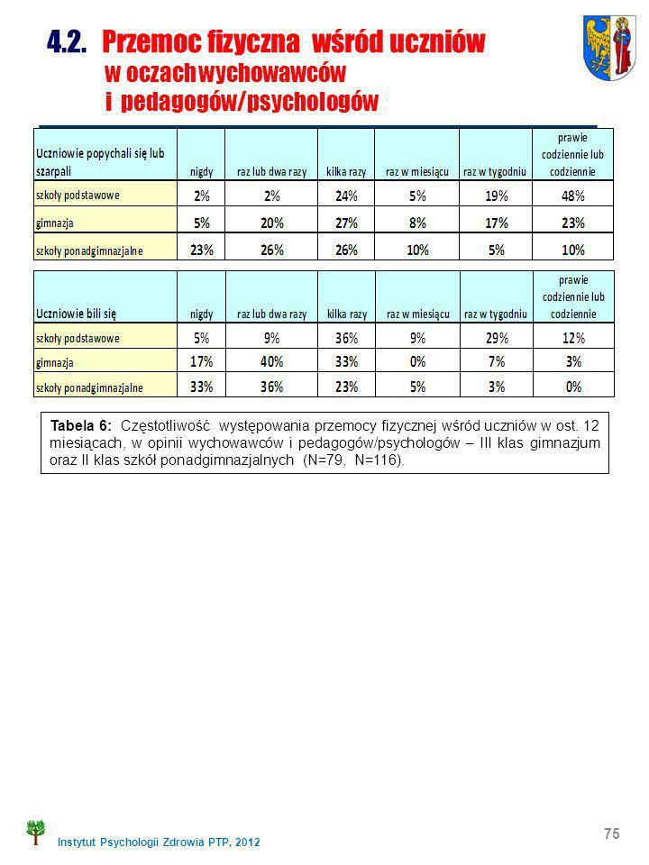 Instytut Psychologii Zdrowia PTP, 2012 4.2. Przemoc fizyczna wśród uczniów w oczach wychowawców i pedagogów/psychologów 75 Tabela 6: Częstotliwość wys