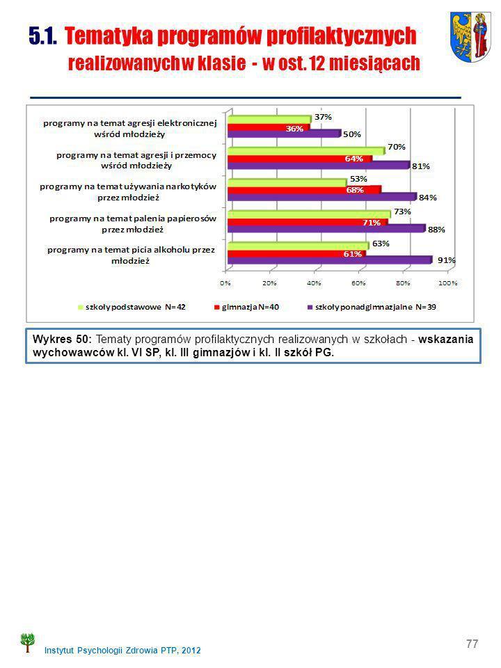 Instytut Psychologii Zdrowia PTP, 2012 77 5.1. Tematyka programów profilaktycznych realizowanych w klasie - w ost. 12 miesiącach Wykres 50: Tematy pro