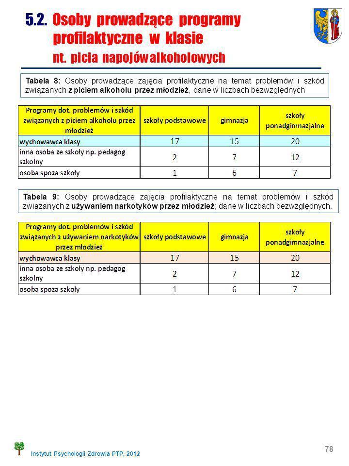 Instytut Psychologii Zdrowia PTP, 2012 78 5.2. Osoby prowadzące programy profilaktyczne w klasie nt. picia napojów alkoholowych Tabela 8: Osoby prowad