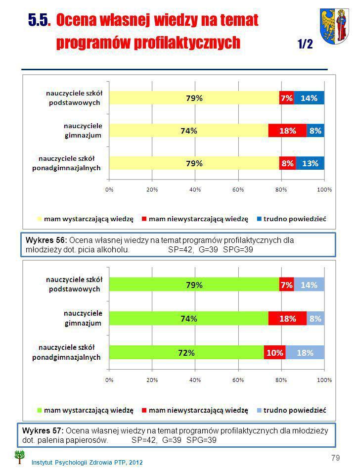 Instytut Psychologii Zdrowia PTP, 2012 79 Wykres 56: Ocena własnej wiedzy na temat programów profilaktycznych dla młodzieży dot. picia alkoholu. SP=42