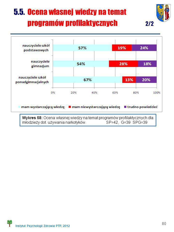 Instytut Psychologii Zdrowia PTP, 2012 80 5.5. Ocena własnej wiedzy na temat programów profilaktycznych 2/2 Wykres 58: Ocena własnej wiedzy na temat p