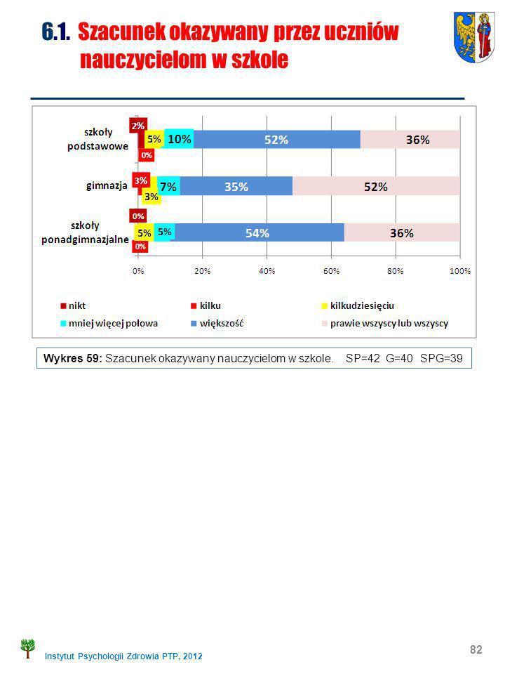 Instytut Psychologii Zdrowia PTP, 2012 82 6.1. Szacunek okazywany przez uczniów nauczycielom w szkole Wykres 59: Szacunek okazywany nauczycielom w szk
