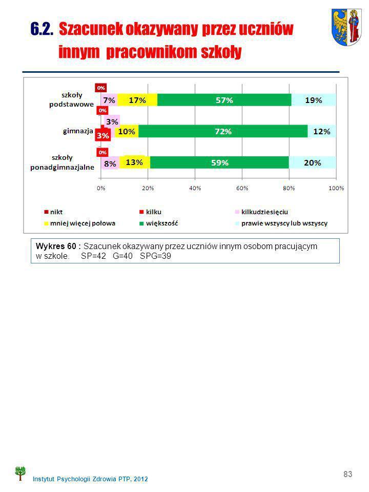 Instytut Psychologii Zdrowia PTP, 2012 83 6.2. Szacunek okazywany przez uczniów innym pracownikom szkoły Wykres 60 : Szacunek okazywany przez uczniów