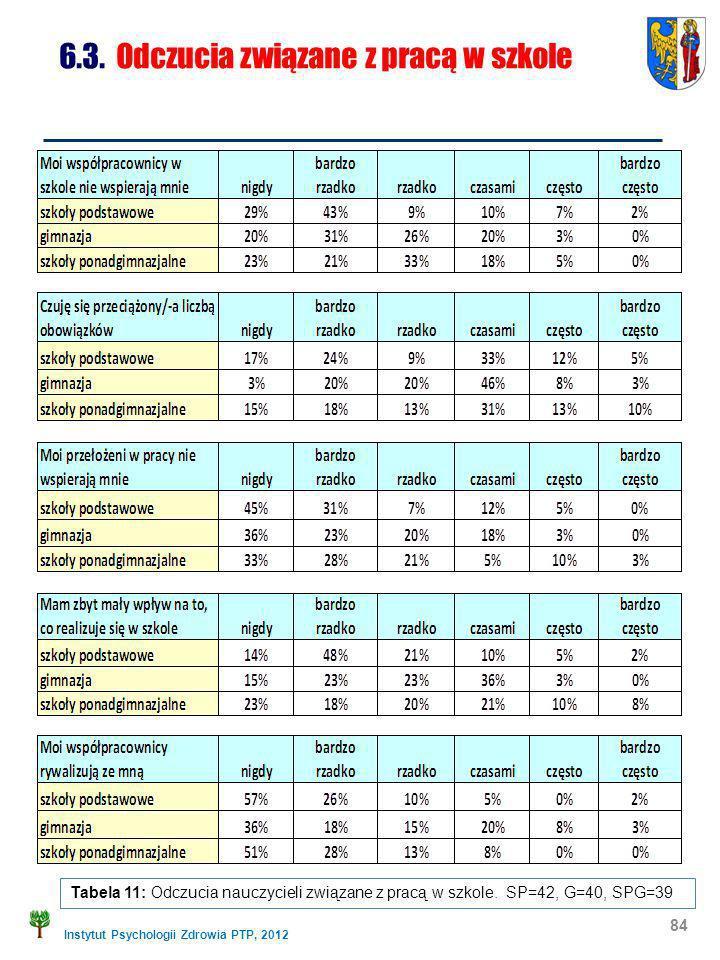 Instytut Psychologii Zdrowia PTP, 2012 84 6.3. Odczucia związane z pracą w szkole Tabela 11: Odczucia nauczycieli związane z pracą w szkole. SP=42, G=