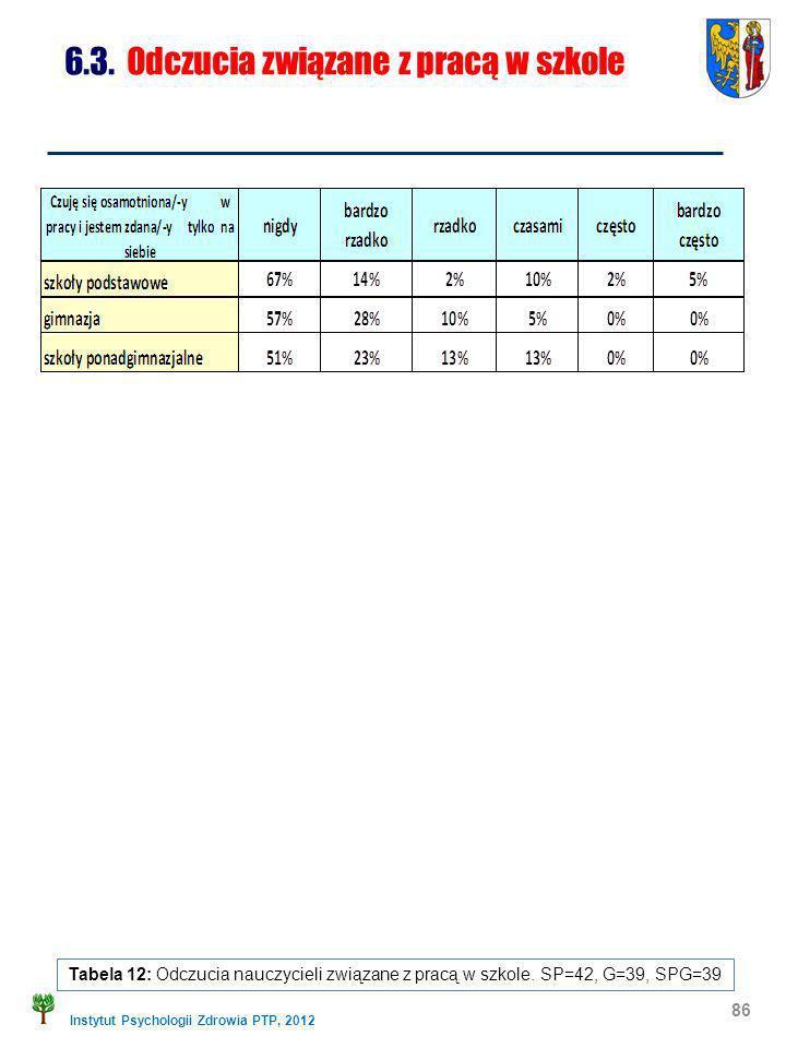Instytut Psychologii Zdrowia PTP, 2012 86 6.3. Odczucia związane z pracą w szkole Tabela 12: Odczucia nauczycieli związane z pracą w szkole. SP=42, G=