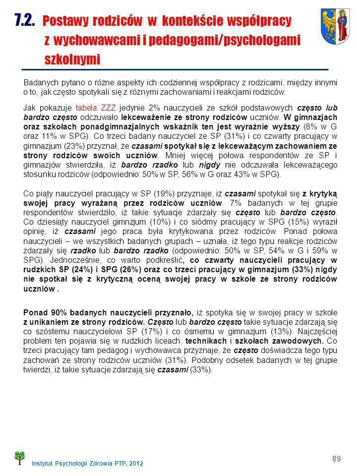 Instytut Psychologii Zdrowia PTP, 2012 89 7.2. Postawy rodziców w kontekście współpracy z wychowawcami i pedagogami/psychologami szkolnymi Badanych py