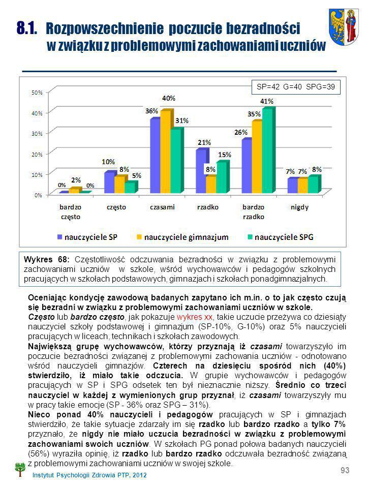 Instytut Psychologii Zdrowia PTP, 2012 93 8.1. Rozpowszechnienie poczucie bezradności w związku z problemowymi zachowaniami uczniów Wykres 68: Częstot