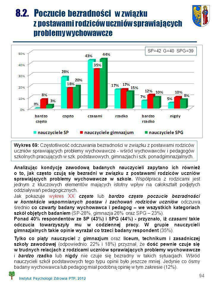 Instytut Psychologii Zdrowia PTP, 2012 94 8.2. P oczucie bezradności w związku z postawami rodziców uczniów sprawiających problemy wychowawcze Wykres