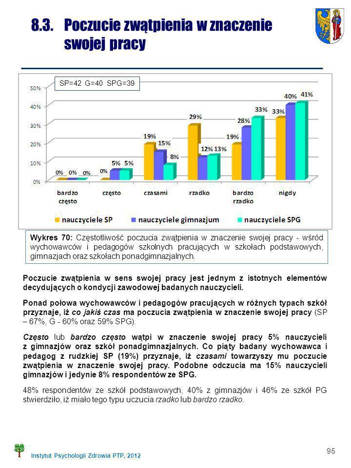 Instytut Psychologii Zdrowia PTP, 2012 95 8.3. Poczucie zwątpienia w znaczenie swojej pracy Wykres 70: Częstotliwość poczucia zwątpienia w znaczenie s