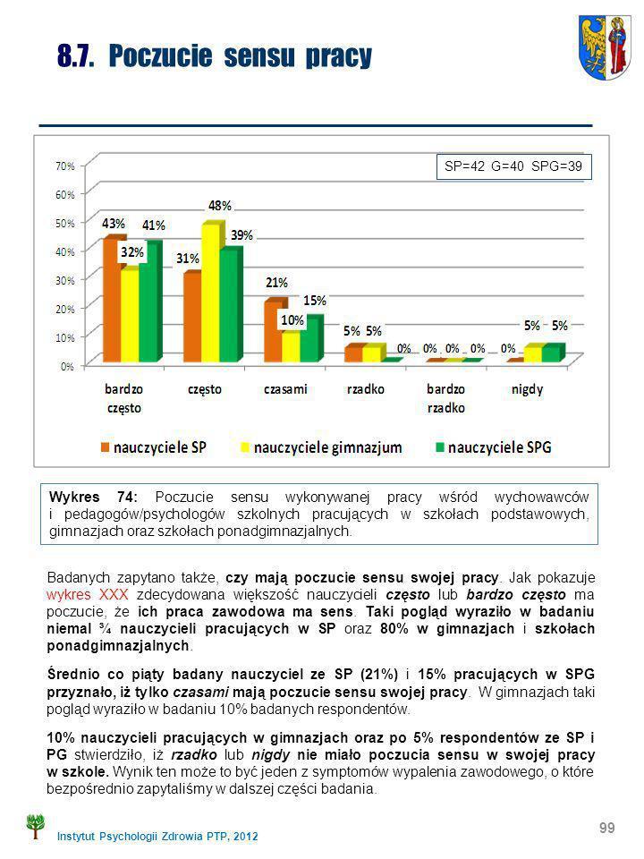 Instytut Psychologii Zdrowia PTP, 2012 99 8.7. Poczucie sensu pracy Wykres 74: Poczucie sensu wykonywanej pracy wśród wychowawców i pedagogów/psycholo
