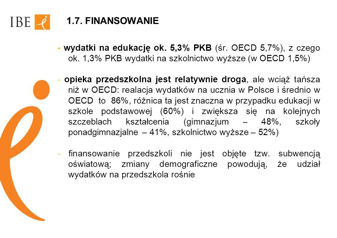 1.7. FINANSOWANIE - wydatki na edukację ok. 5,3% PKB (śr. OECD 5,7%), z czego ok. 1,3% PKB wydatki na szkolnictwo wyższe (w OECD 1,5%) - opieka przeds