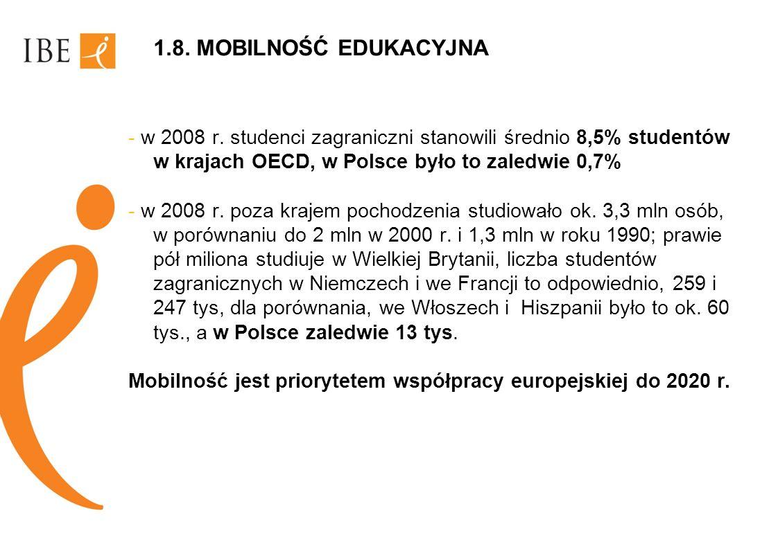1.8. MOBILNOŚĆ EDUKACYJNA - w 2008 r. studenci zagraniczni stanowili średnio 8,5% studentów w krajach OECD, w Polsce było to zaledwie 0,7% - w 2008 r.