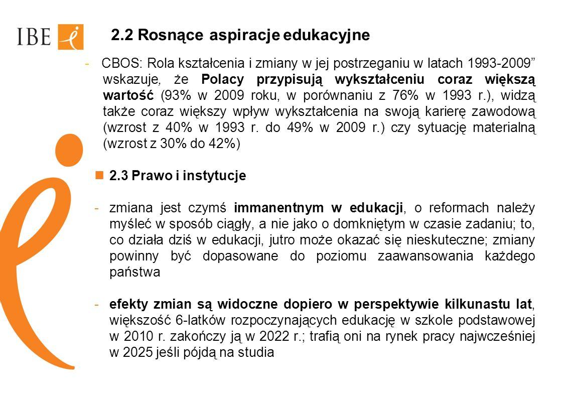 2.2 Rosnące aspiracje edukacyjne - CBOS: Rola kształcenia i zmiany w jej postrzeganiu w latach 1993-2009 wskazuje, że Polacy przypisują wykształceniu
