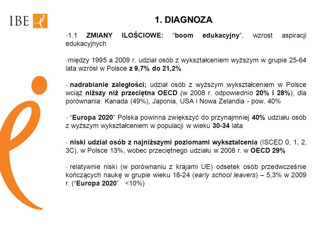 1. DIAGNOZA -1.1 ZMIANY ILOŚCIOWE: boom edukacyjny, wzrost aspiracji edukacyjnych -między 1995 a 2009 r. udział osób z wykształceniem wyższym w grupie
