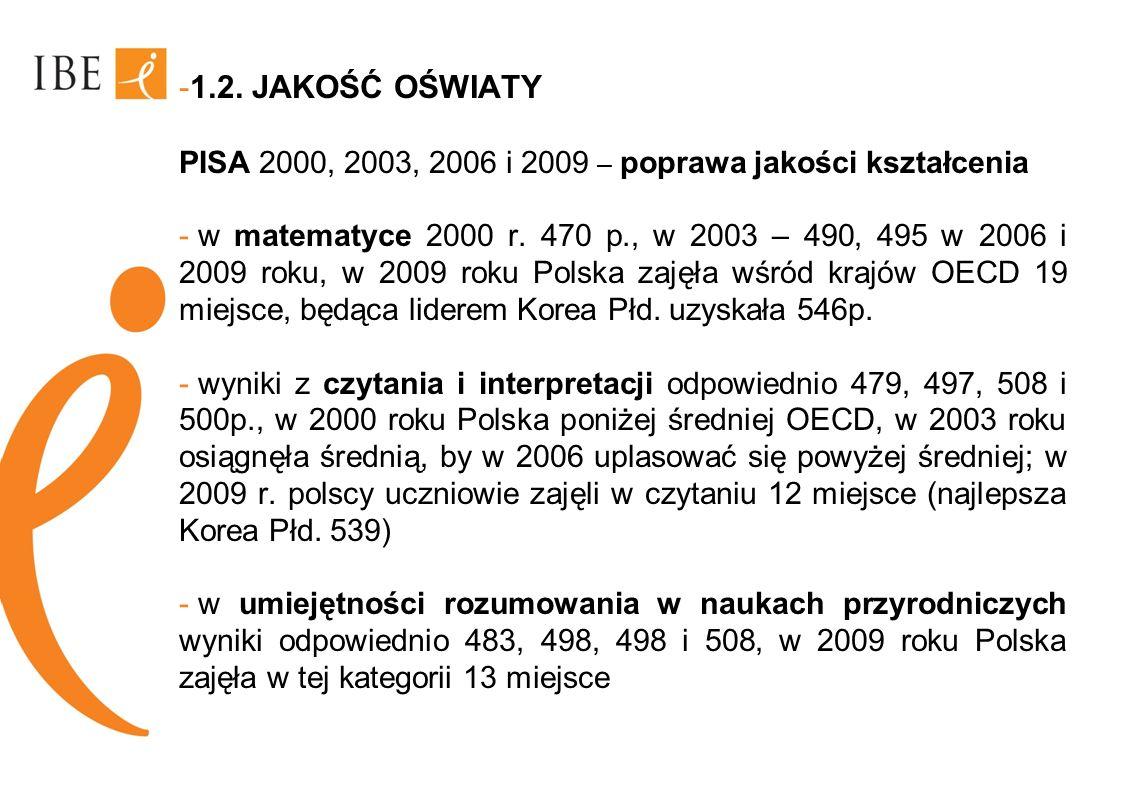 -1.2. JAKOŚĆ OŚWIATY PISA 2000, 2003, 2006 i 2009 – poprawa jakości kształcenia - w matematyce 2000 r. 470 p., w 2003 – 490, 495 w 2006 i 2009 roku, w