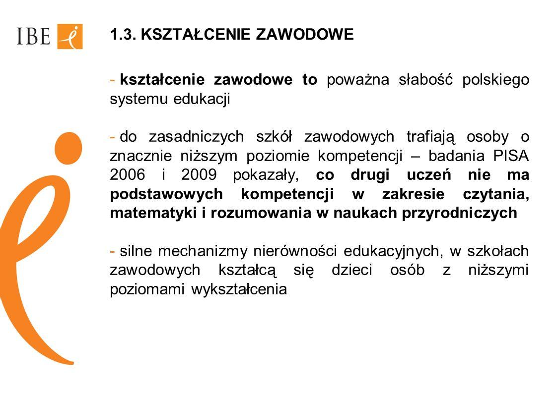 1.3. KSZTAŁCENIE ZAWODOWE - kształcenie zawodowe to poważna słabość polskiego systemu edukacji - do zasadniczych szkół zawodowych trafiają osoby o zna