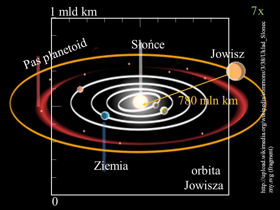 Bartosz Jabłonecki 780 mln km Ziemia Słońce Pas planetoid Jowisz orbita Jowisza 1 mld km 0 http://upload.wikimedia.org/wikipedia/commons/3/38/Uklad_Sl