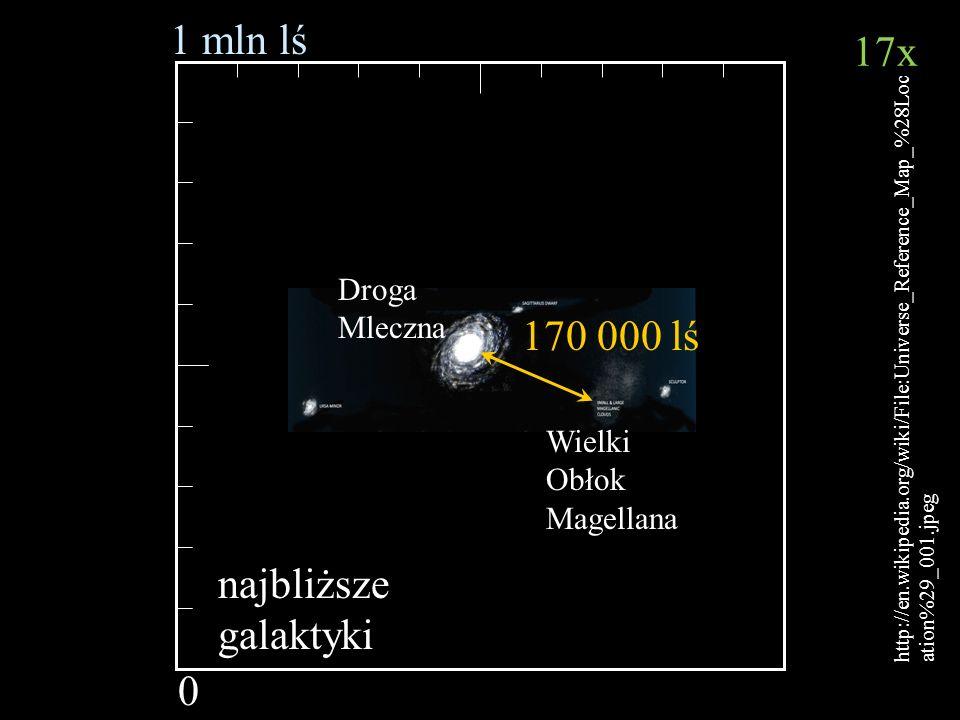 Bartosz Jabłonecki 1 mln lś 0 http://en.wikipedia.org/wiki/File:Universe_Reference_Map_%28Loc ation%29_001.jpeg 170 000 lś najbliższe galaktyki Droga